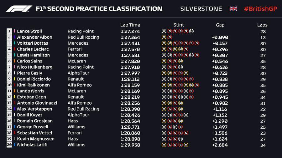 Verstappen și Stroll, cei mai rapizi în antrenamentele de la Silverstone: Hulkenberg îl înlocuiește pe Perez la Racing Point - Poza 3