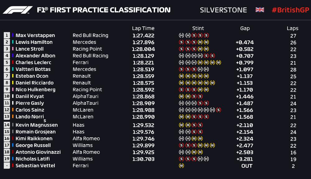 Verstappen și Stroll, cei mai rapizi în antrenamentele de la Silverstone: Hulkenberg îl înlocuiește pe Perez la Racing Point - Poza 2