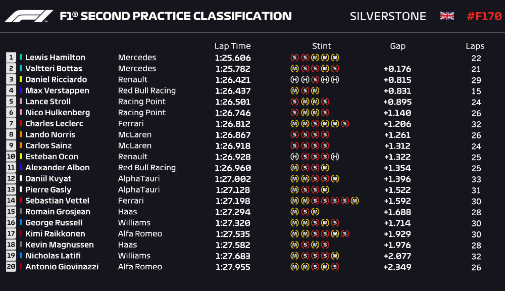 Bottas și Hamilton, cei mai rapizi în atrenamentele de Formula 1 de la Silverstone - Poza 3