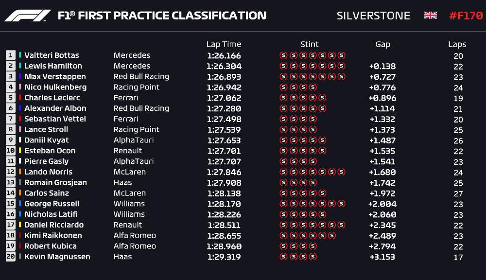 Bottas și Hamilton, cei mai rapizi în atrenamentele de Formula 1 de la Silverstone - Poza 2