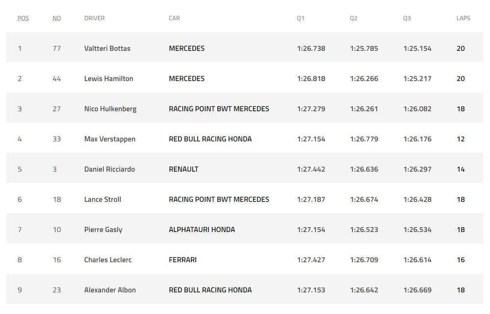 Bottas va pleca pole position în cursa de la Silverstone din fața lui Hamilton! Hulkenberg, locul 3 pentru Racing Point - Poza 2
