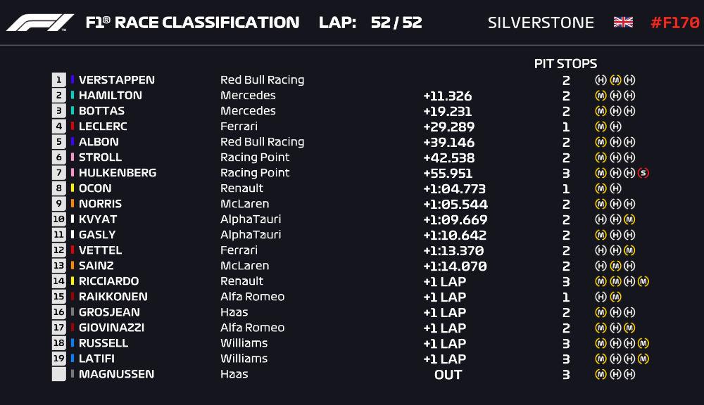 Verstappen a câștigat cursa de la Silverstone datorită unei strategii mai bune la boxe! Hamilton și Bottas au completat podiumul - Poza 7