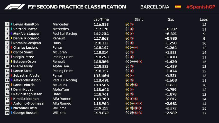 Bottas și Hamilton, cei mai rapizi în antrenamentele de la Barcelona: mici progrese pentru Ferrari - Poza 2