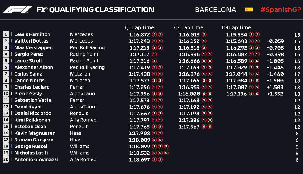 Hamilton, pole position la Barcelona în fața lui Bottas! Verstappen și Perez, în a doua linie a grilei de start - Poza 2