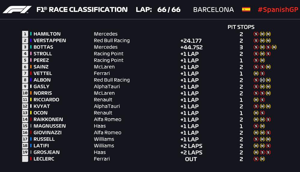 Hamilton a câștigat cursa de la Barcelona! Verstappen, locul doi după ce l-a depășit la start pe Bottas - Poza 5