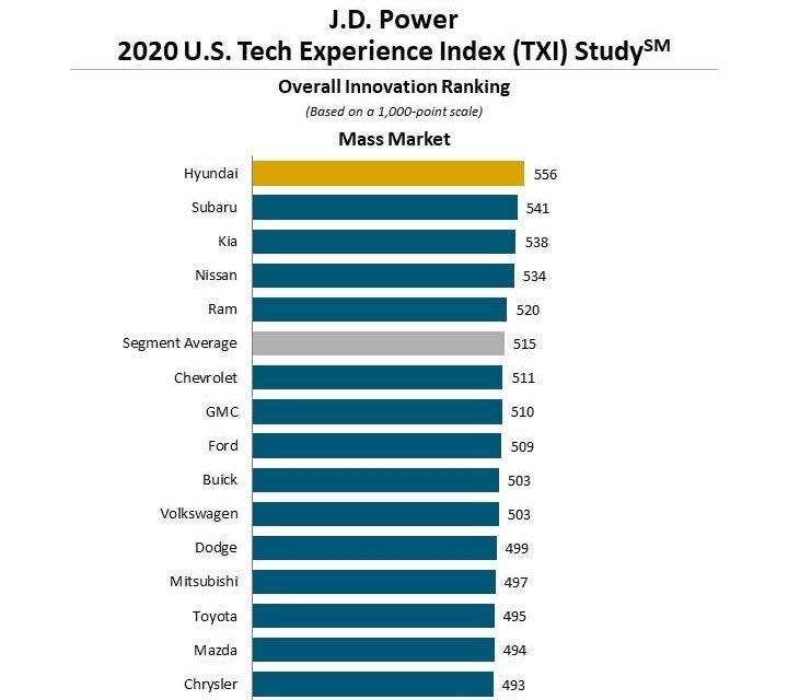 Studiu JD Power: Volvo este constructorul care adoptă cele mai multe tehnologii pe noile modele - Poza 3