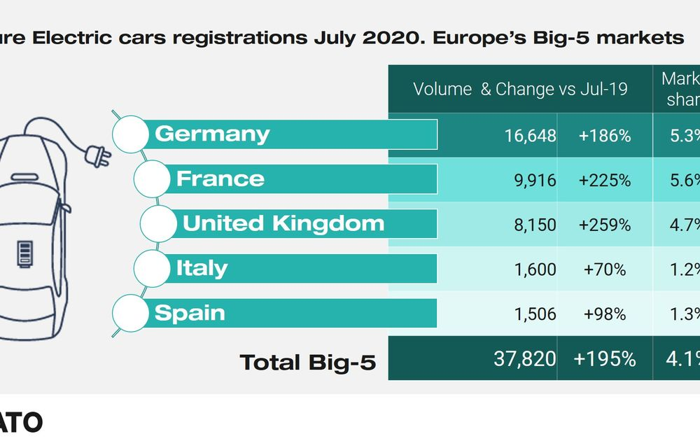 Vânzările de mașini electrice au crescut spectaculos în iulie pe principalele piețe europene: 259% în Marea Britanie și 225% în Franța - Poza 2