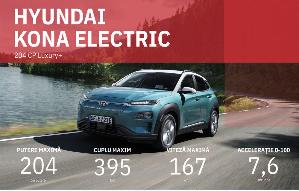 Facem cunoștință cu mașinile din #ElectricRomânia 2020: Hyundai Kona Electric, propunerea mărcii coreene pe populara piață a SUV-urilor electrice - Poza 22