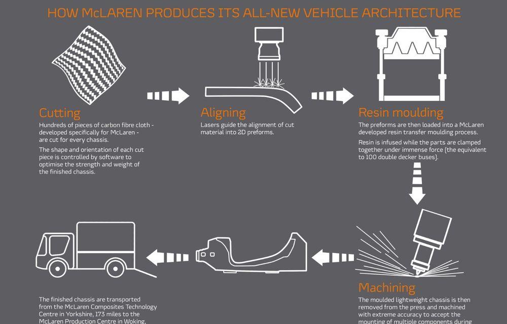 McLaren prezintă noua arhitectură pentru viitoarele supercaruri electrificate: primul McLaren hibrid va fi lansat în 2021 - Poza 2