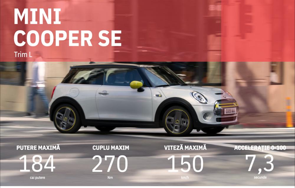 Facem cunoștință cu mașinile din #ElectricRomânia 2020: Mini Cooper SE, senzația de kart tradusă în zâmbete/kWh - Poza 34