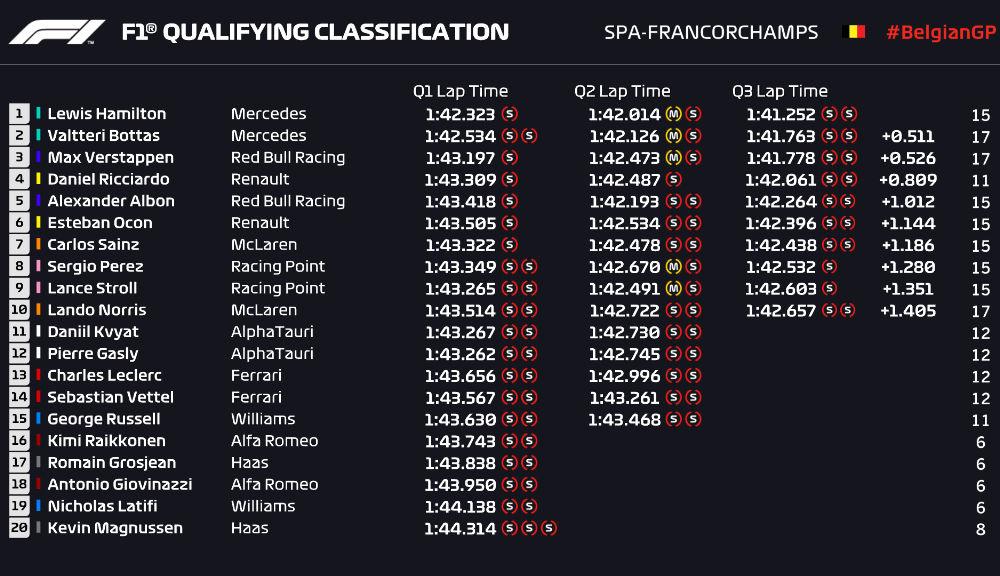 Hamilton, pole position la Spa-Francorchamps în fața lui Bottas! Ferrari, doar locurile 13 și 14 în calificări - Poza 2