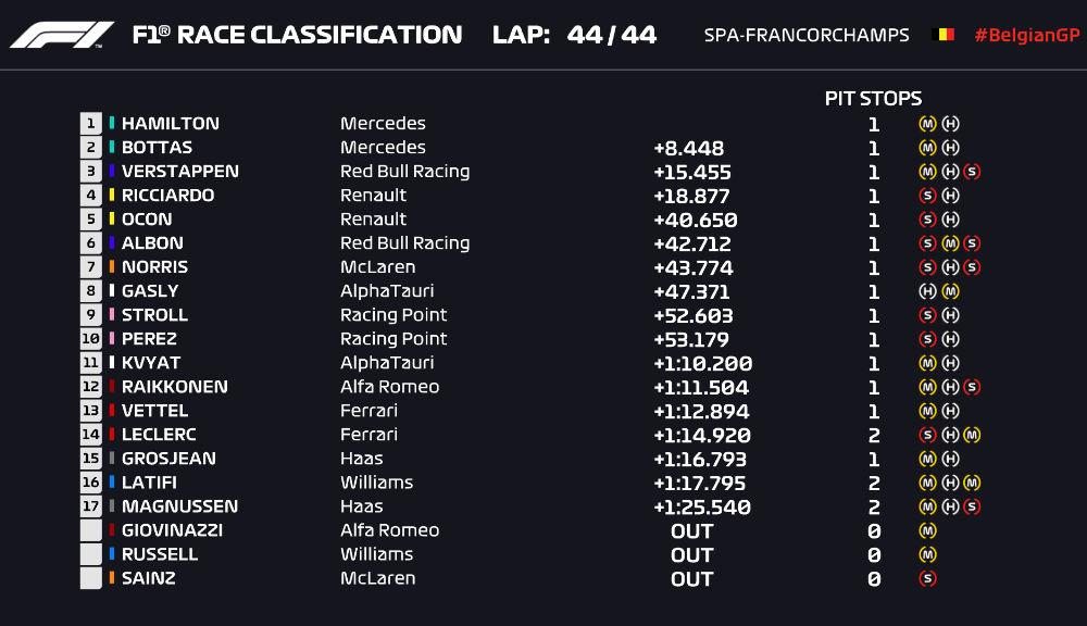 Hamilton a câștigat fără emoții cursa de la Spa-Francorchamps! Bottas și Verstappen au completat podiumul. Niciun punct pentru Ferrari - Poza 8