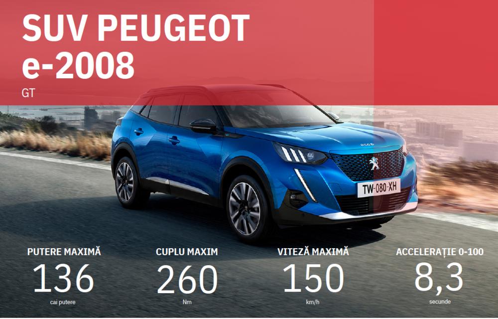 Facem cunoștință cu mașinile din #ElectricRomânia 2020: Peugeot e-2008, primul SUV electric al mărcii franceze - Poza 7