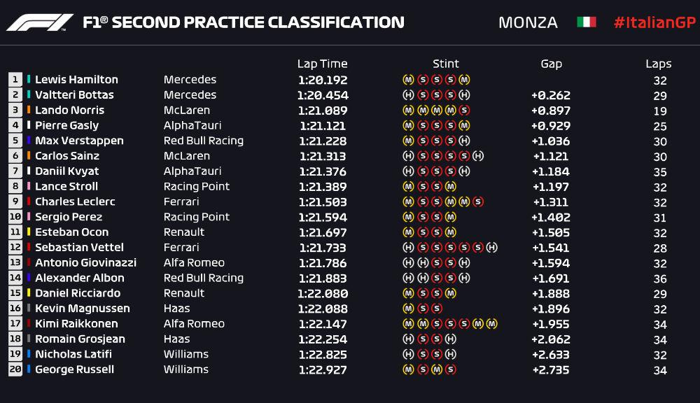 Mercedes a dominat antrenamentele de la Monza: accident pentru Verstappen în prima sesiune - Poza 6