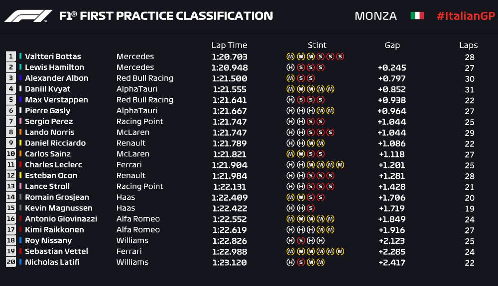 Mercedes a dominat antrenamentele de la Monza: accident pentru Verstappen în prima sesiune - Poza 5