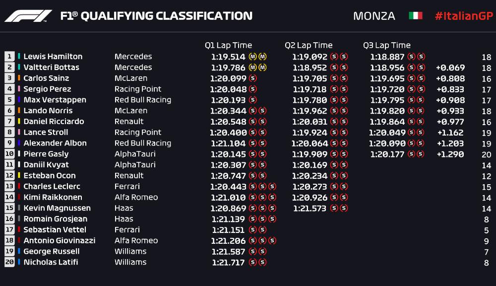 Hamilton, pole position la Monza în fața lui Bottas! Leclerc și Vettel vor pleca doar de pe locurile 13 și 17 - Poza 3