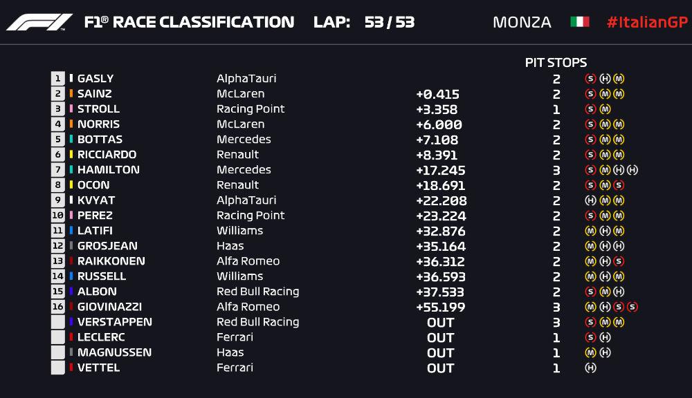 Surpriză la Monza: Gasly a câștigat cursa după o penalizare pentru Hamilton! Sainz și Stroll pe podium, dublu abandon pentru Ferrari - Poza 8