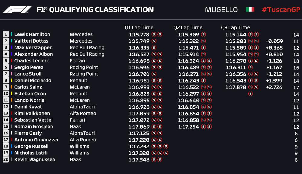 Hamilton, pole position în Marele Premiu al Toscanei! Leclerc, locul 5 pentru Ferrari - Poza 2