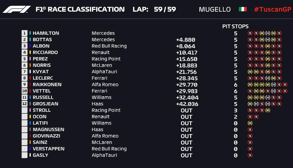 Hamilton a câștigat cursa de Formula 1 de la Mugello după două accidente colective în primele tururi. Ferrari, 5 puncte în cursa numărul 1.000 - Poza 2