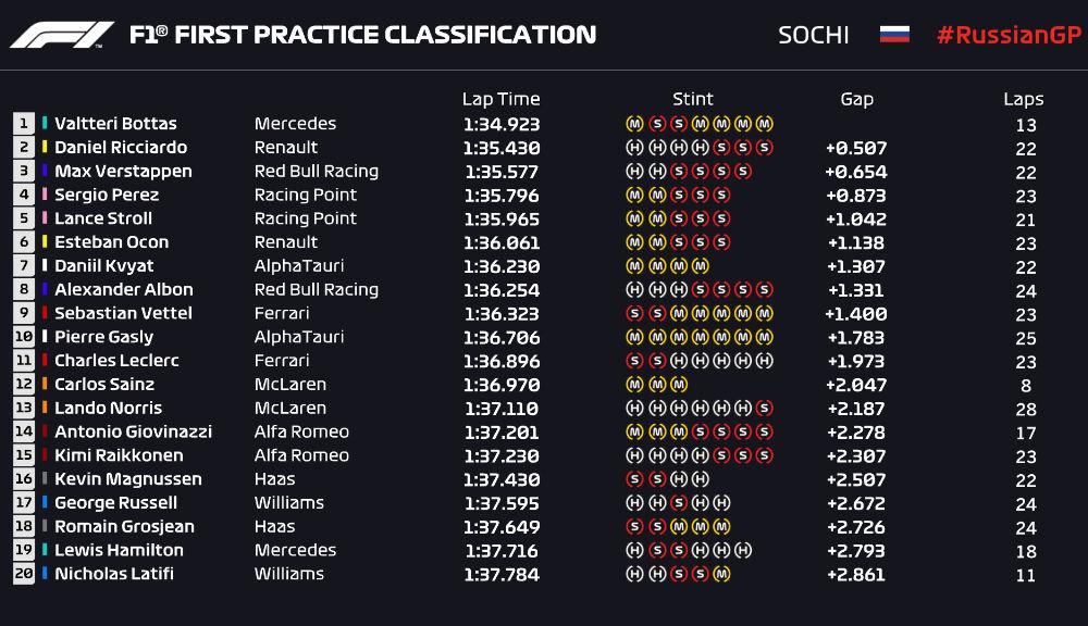 Bottas, cel mai rapid în antrenamentele de vineri din Rusia: Hamilton, doar locul 19 în prima sesiune - Poza 2