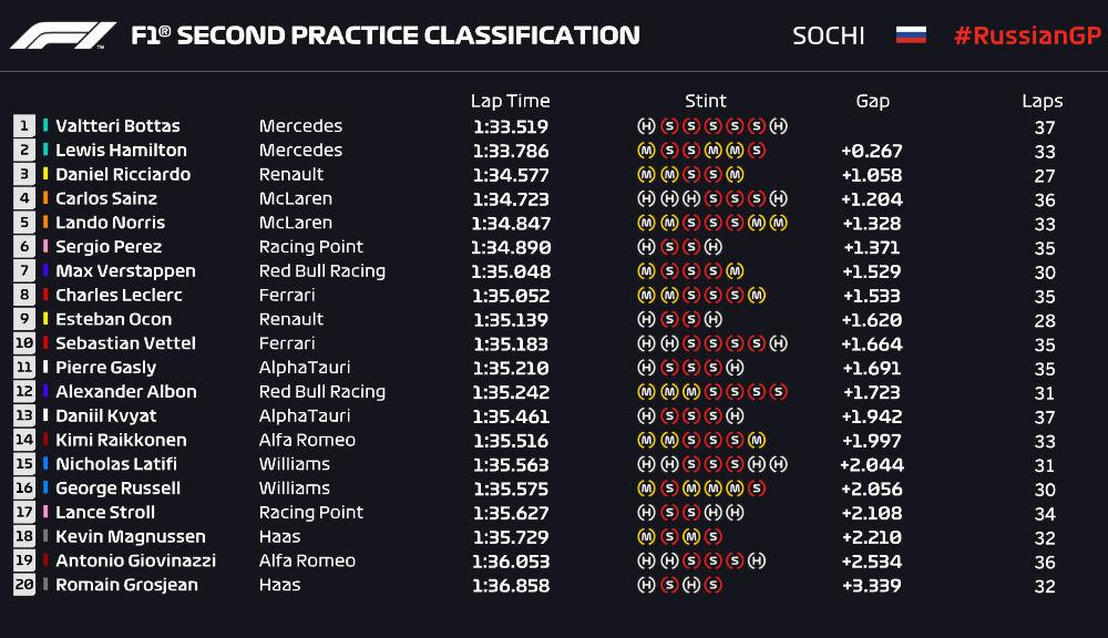 Bottas, cel mai rapid în antrenamentele de vineri din Rusia: Hamilton, doar locul 19 în prima sesiune - Poza 3