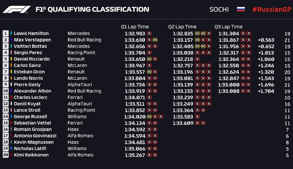 Hamilton, pole position în Rusia în fața lui Verstappen și Bottas! Vettel, doar locul 15 după un accident - Poza 3