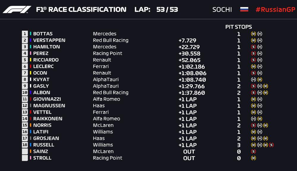 Bottas a câștigat cursa din Rusia în fața lui Verstappen! Hamilton, locul 3 după o penalizare de 10 secunde - Poza 6