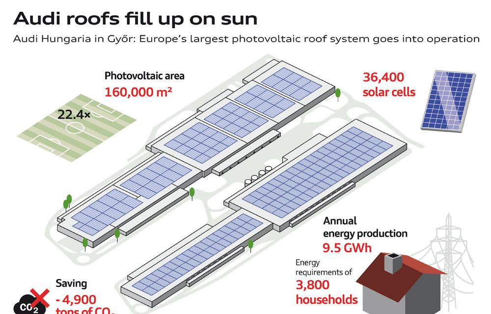 Audi a montat un parc solar pe acoperișurile uzinei din Ungaria: energia generată este suficientă pentru consumul a 5.000 de locuințe - Poza 4