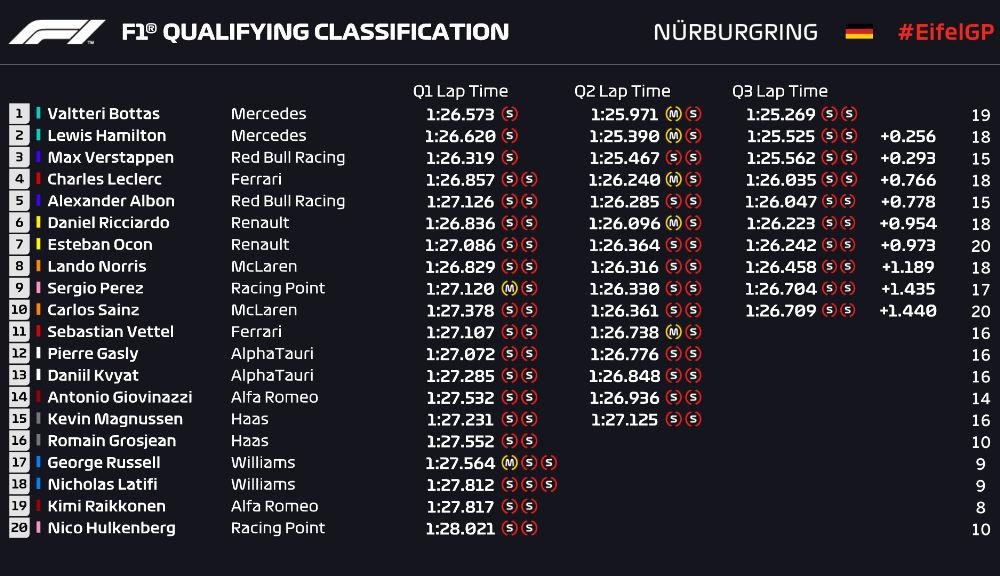 Bottas, pole position la Nurburgring în fața lui Hamilton! Verstappen pe locul 3, Vettel va pleca doar de pe 11 - Poza 2