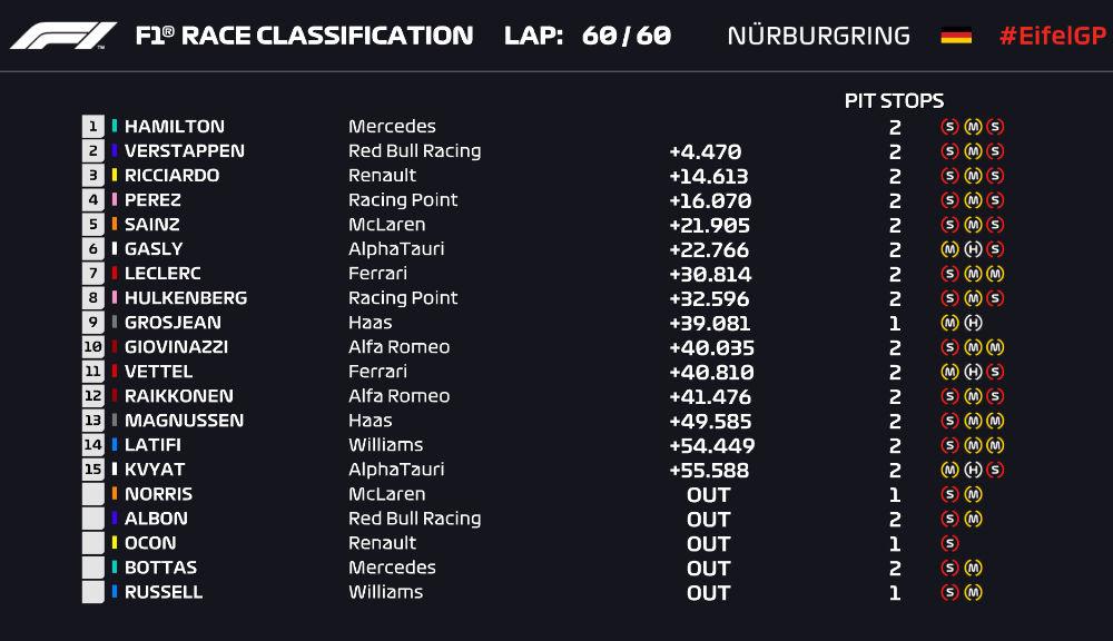 Hamilton a câștigat cursa de la Nurburgring și a egalat recordul de victorii deținut de Schumacher! Podium pentru Verstappen și Ricciardo - Poza 7