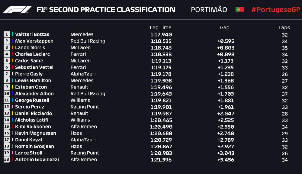 Bottas, cel mai rapid în antrenamentele de vineri din Portugalia: coliziune între Verstappen și Stroll în a doua sesiune - Poza 3