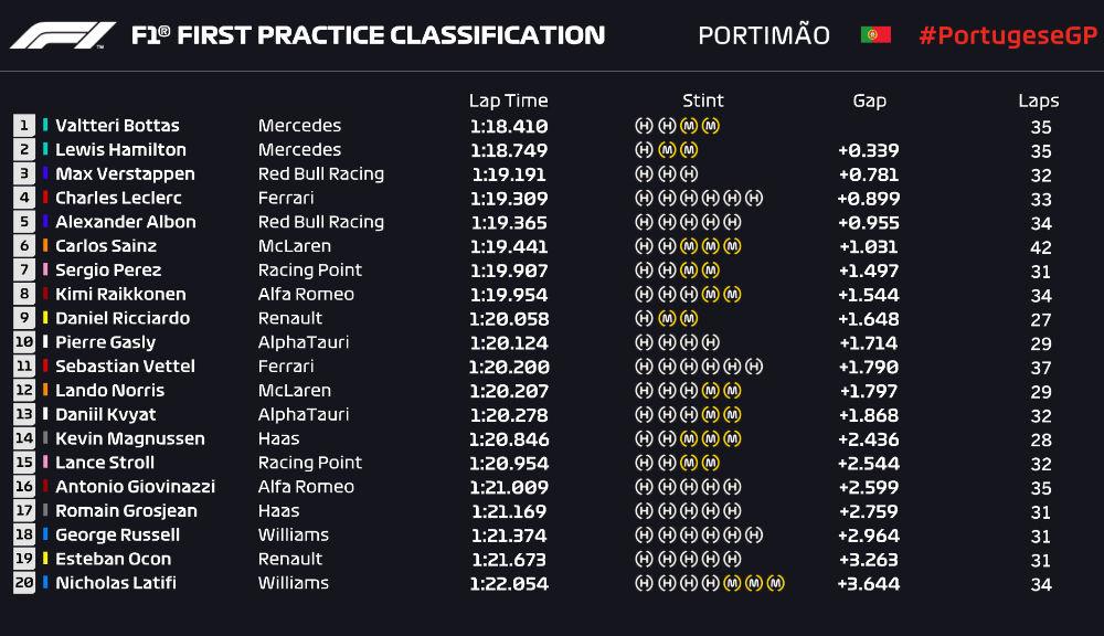 Bottas, cel mai rapid în antrenamentele de vineri din Portugalia: coliziune între Verstappen și Stroll în a doua sesiune - Poza 2
