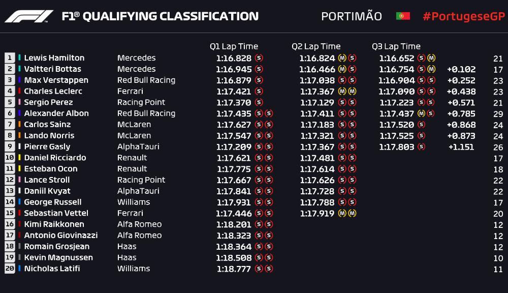 Hamilton, pole position în Portugalia în fața lui Bottas! Verstappen și Leclerc ocupă a doua linie a grilei de start - Poza 2
