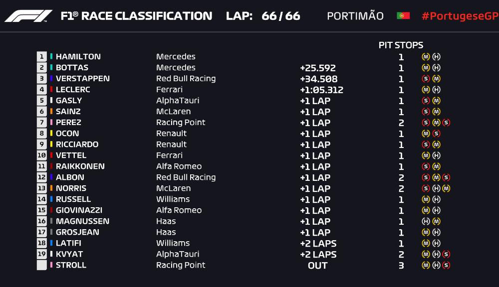 Hamilton a câștigat cursa din Portugalia și a depășit recordul de victorii al lui Schumacher: Bottas și Verstappen au completat podiumul - Poza 2