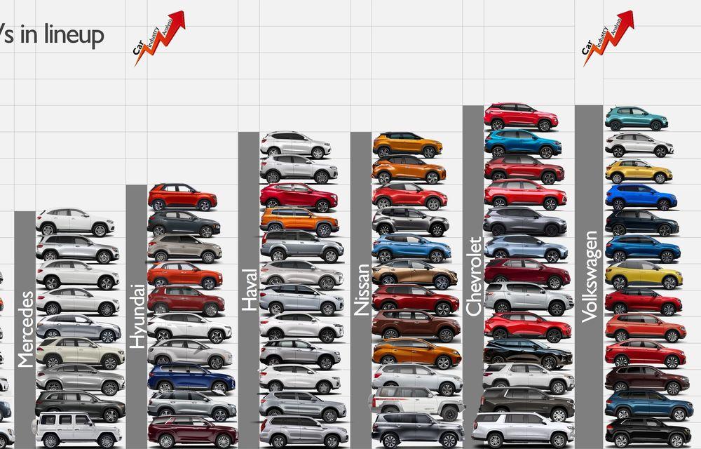 Toyota, constructorul cu cea mai mare gamă de SUV-uri: japonezii vând 17 SUV-uri la nivel global - Poza 2