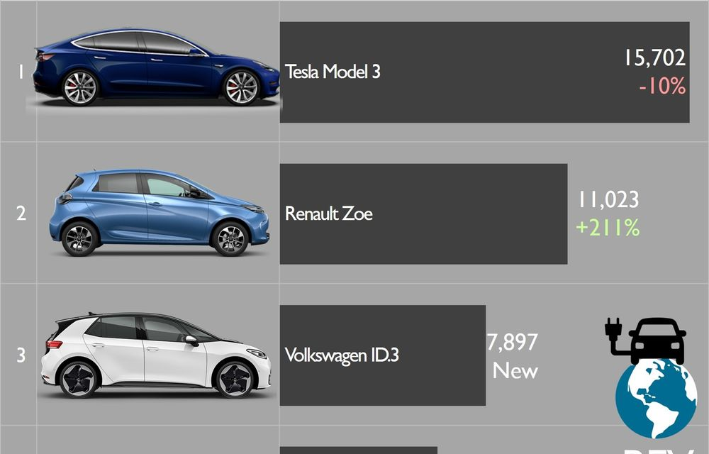 Tesla Model 3, cea mai vândută mașină electrică în Europa în luna septembrie: Volkswagen ID.3 a debutat direct pe locul 3 - Poza 2