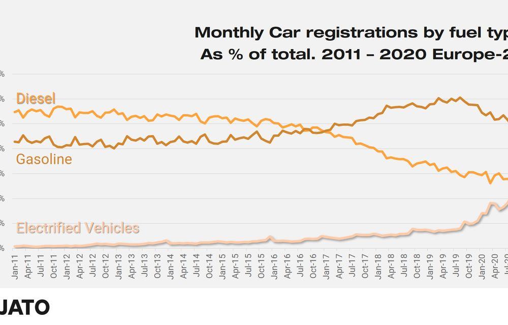 Premieră istorică: europenii au înmatriculat în septembrie mai multe mașini electrice și hibride decât mașini diesel - Poza 2