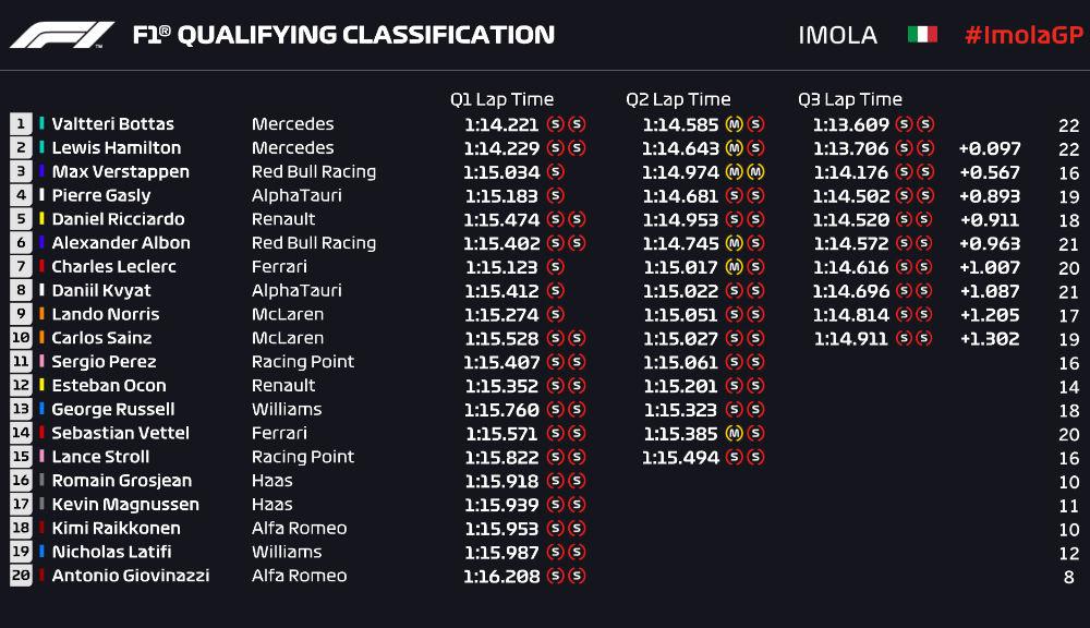 Bottas, pole position la Imola în fața lui Hamilton! Verstappen va pleca de pe trei, Leclerc a obținut doar al șaptelea timp - Poza 2