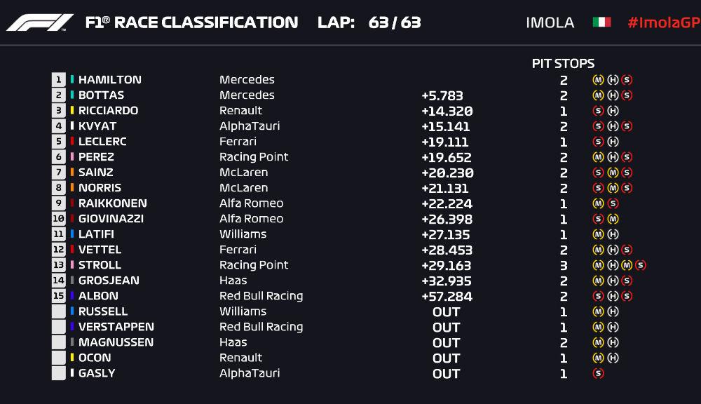 Hamilton a câștigat la Imola în fața lui Bottas după o strategie mai bună la boxe! Verstappen a abandonat, Mercedes este campioană la constructori - Poza 6