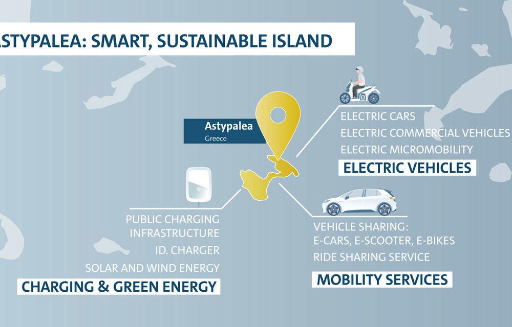 Experimentul Astypalea: Volkswagen va transforma o insulă grecească într-o zonă verde cu mașini electrice, panouri solare și energie eoliană pentru toți locuitorii - Poza 2