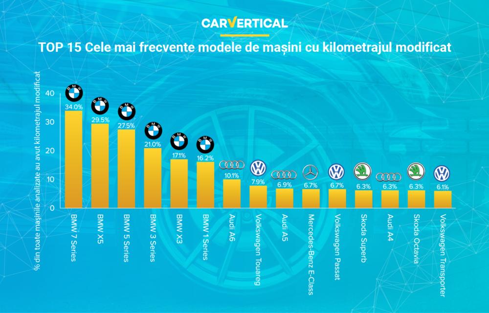 Analiză: 11.5% dintre mașinile second-hand vândute în România au kilometrajul modificat - Poza 3