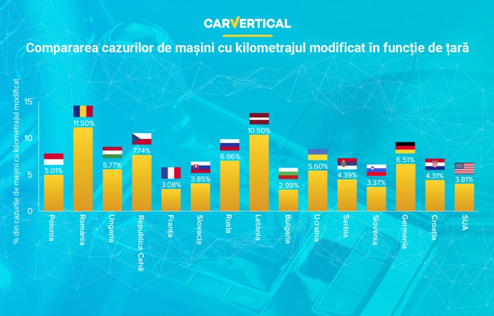 Analiză: 11.5% dintre mașinile second-hand vândute în România au kilometrajul modificat - Poza 2