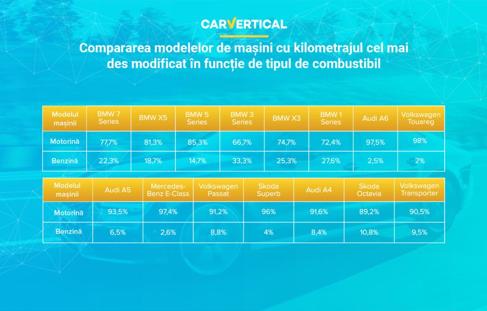 Analiză: 11.5% dintre mașinile second-hand vândute în România au kilometrajul modificat - Poza 5