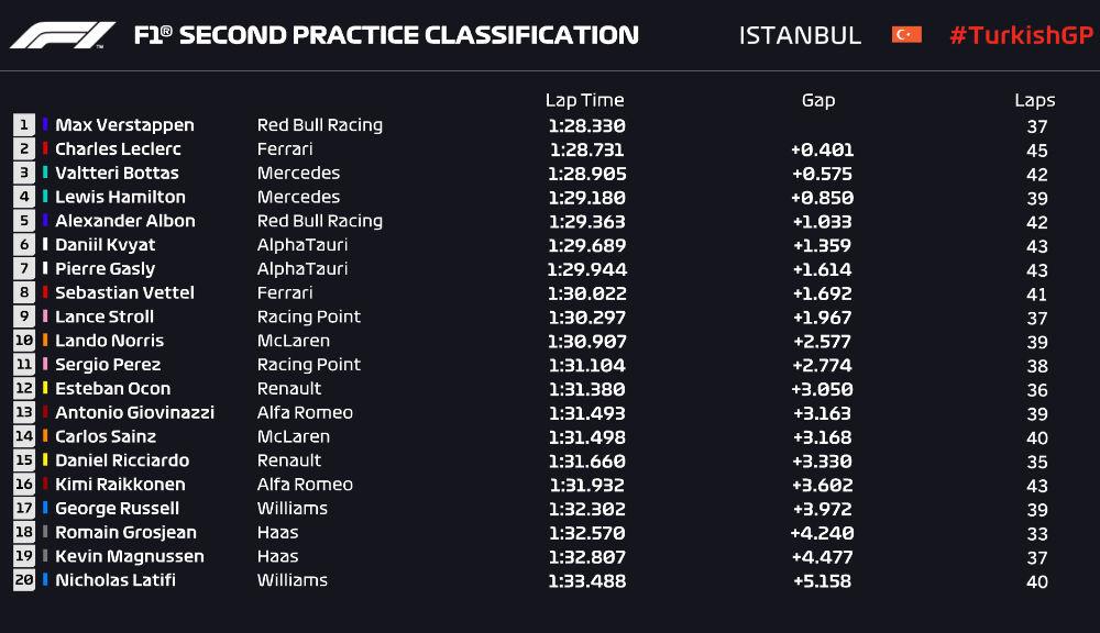 """Verstappen, cel mai rapid în antrenamentele din Turcia. Piloții au avut probleme de aderență pe Istanbul Park: """"A fost ca pe gheață"""" - Poza 3"""
