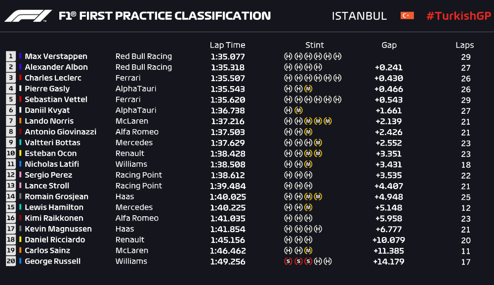 """Verstappen, cel mai rapid în antrenamentele din Turcia. Piloții au avut probleme de aderență pe Istanbul Park: """"A fost ca pe gheață"""" - Poza 2"""