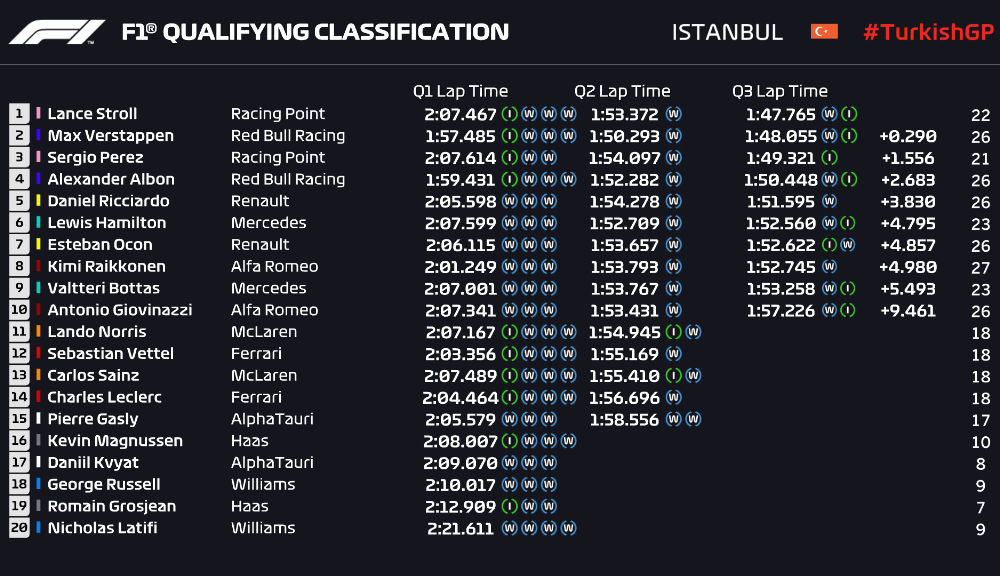Lance Stroll, pole position pe ploaie în Turcia în fața lui Verstappen! Hamilton, doar locul 6 pentru Mercedes - Poza 3