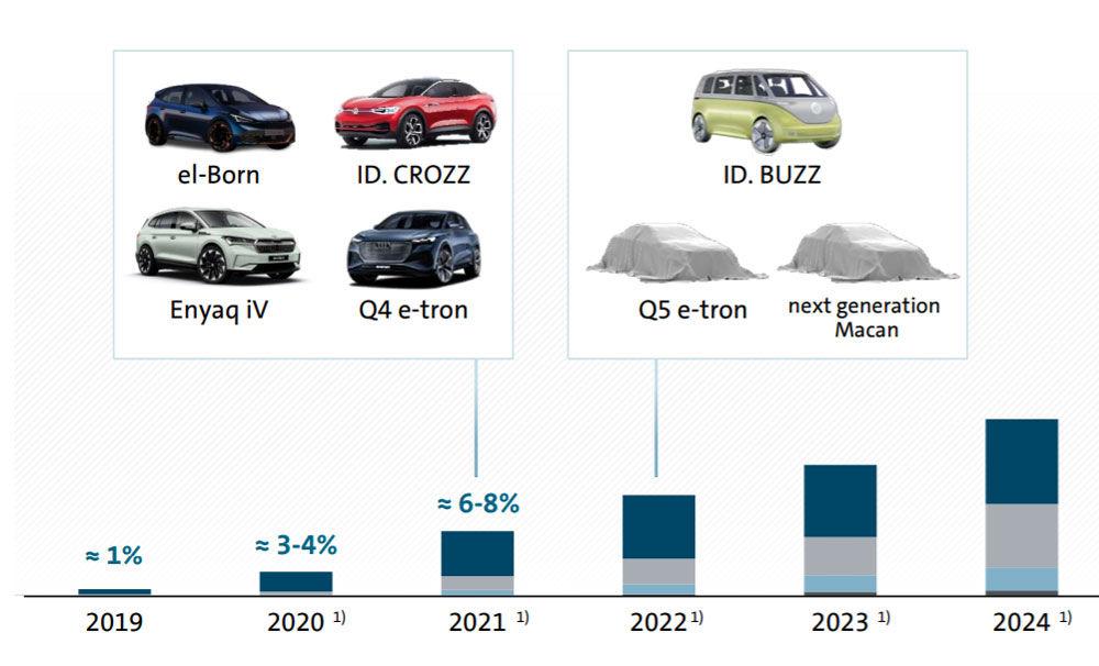 Audi va lansa în 2022 SUV-ul electric Q5 e-tron: informația, publicată într-un document oficial al Grupului Volkswagen - Poza 2
