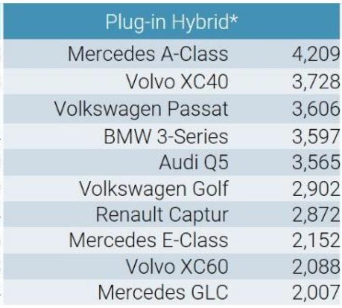 Volkswagen ID.3 a devenit cea mai vândută mașină electrică din Europa: hatchback-ul a detronat Renault Zoe în luna octombrie - Poza 4