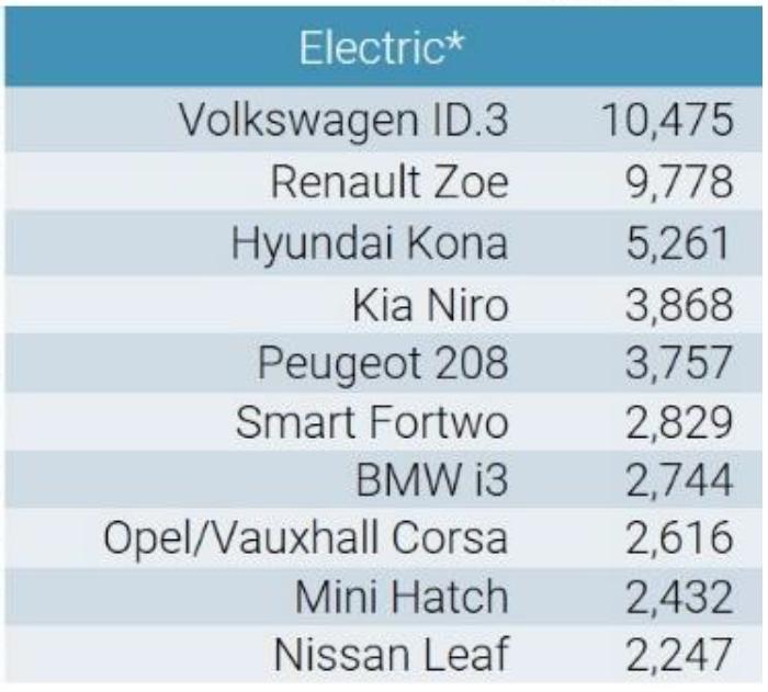 Volkswagen ID.3 a devenit cea mai vândută mașină electrică din Europa: hatchback-ul a detronat Renault Zoe în luna octombrie - Poza 2
