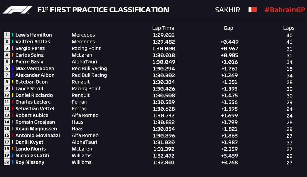 Hamilton, cel mai rapid în antrenamentele de vineri din Bahrain: Albon a suferit un accident în a doua sesiune - Poza 2